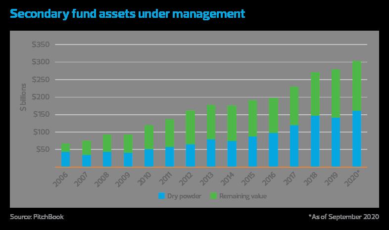 Secondary fund assets under management