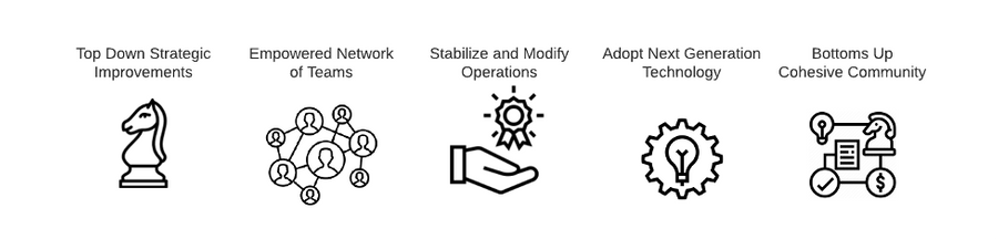 Five steps to modernise: Top down strategic improvements; Empowered network teams; Stabilise and modify operations; Adopt next generation technology; Bottoms-up cohesive community