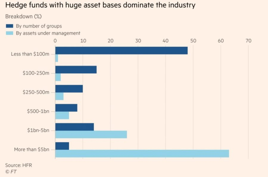 Chart: Hedge funds with huge asset bases dominate the industry