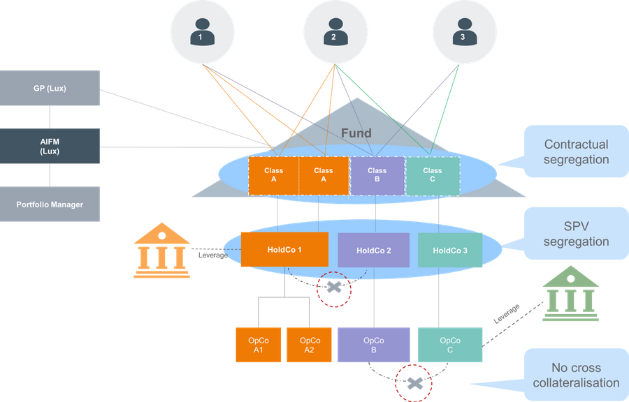 Chart explaining three mechanisms that collectively ensure the segregation of liabilities