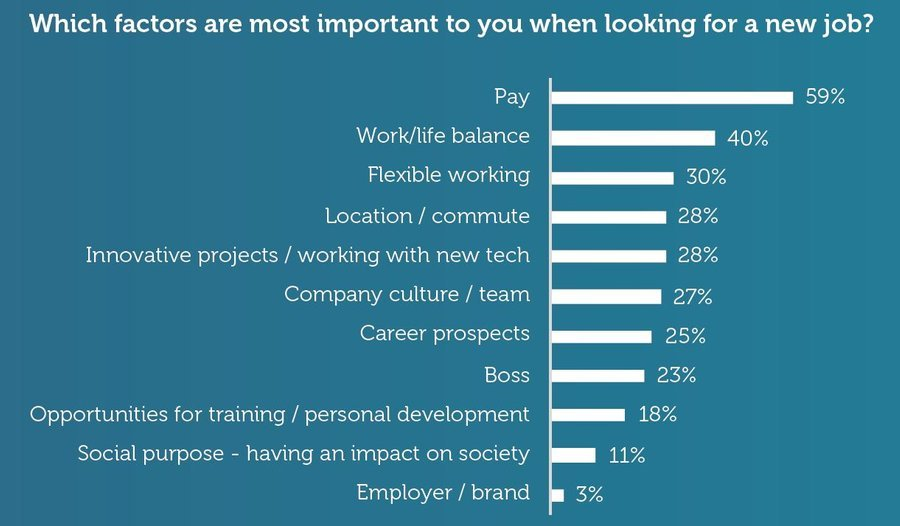 Chart: Which factors are most important when looking for a job?