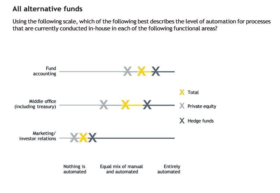 Chart: All alternative funds